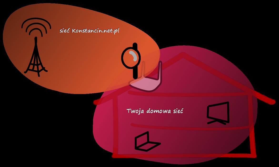 Sieć Konstancinnet i klienta